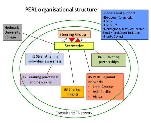 PERL2 organisational structure